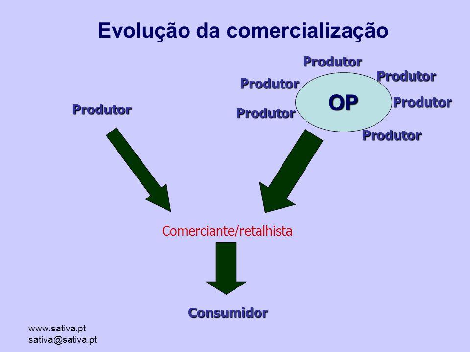 www.sativa.pt sativa@sativa.pt Produtor Comerciante/retalhista Consumidor Evolução da comercialização Produtor Produtor Produtor Produtor Produtor OP Produtor
