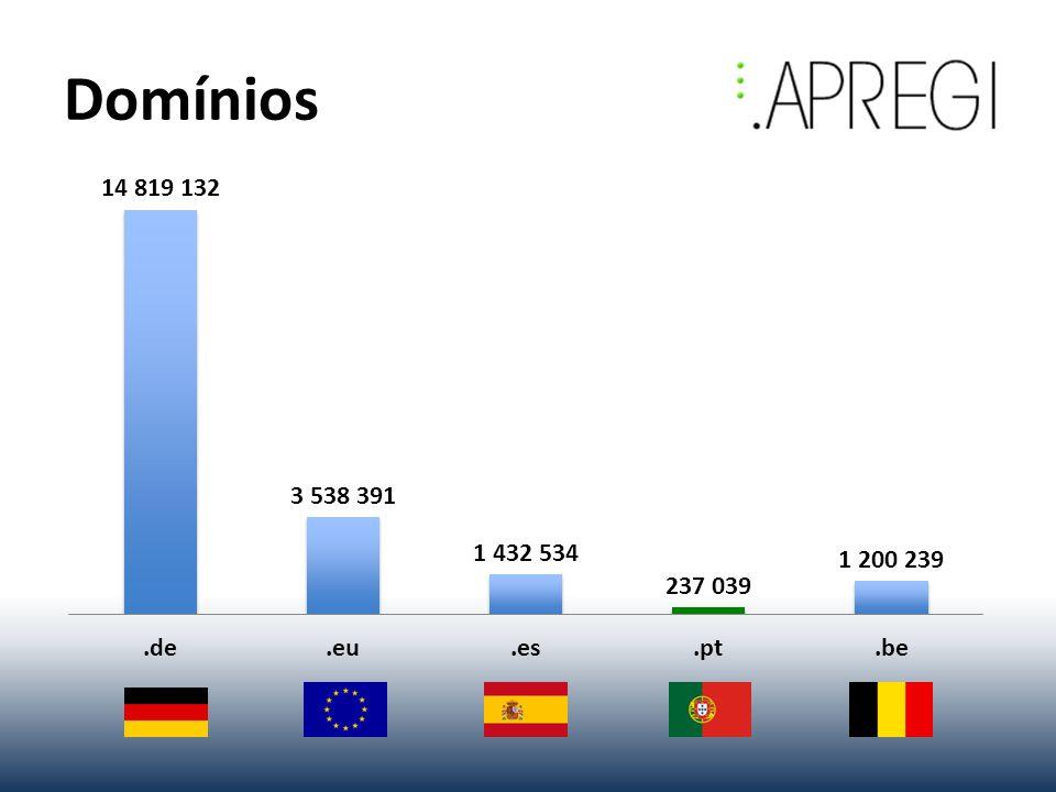 1.Preferência por domínios genéricos (.com,...) 2.Portugal não tem mercado liberalizado (.pt) Liberalização do.pt 1 Maio 2012 Liberalização do.pt 1 Maio 2012