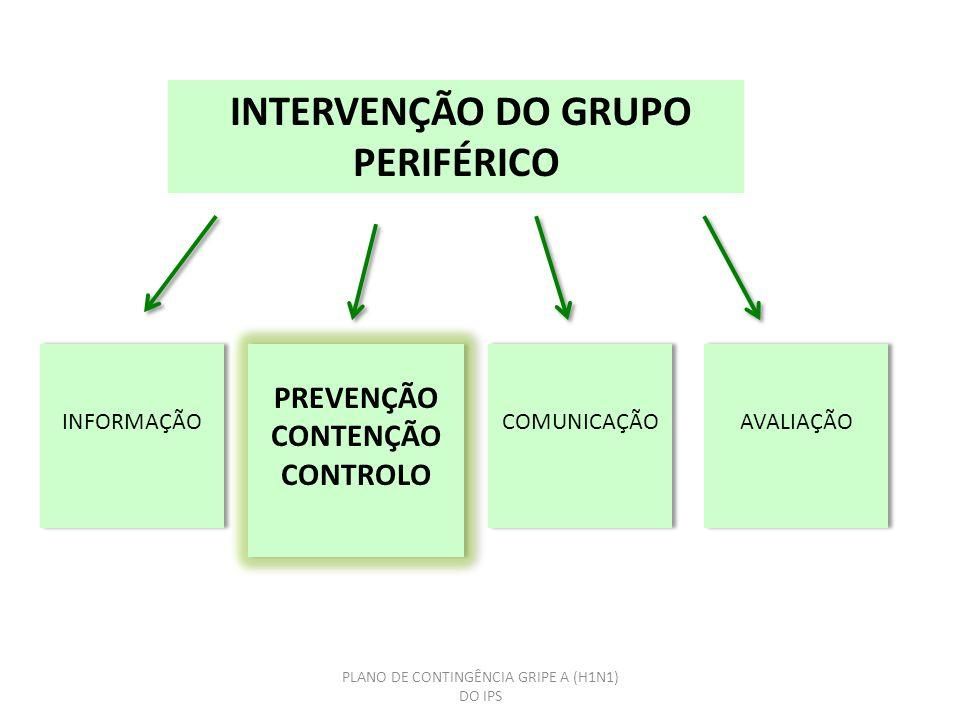 PLANO DE CONTINGÊNCIA GRIPE A (H1N1) DO IPS INTERVENÇÃO DO GRUPO PERIFÉRICO INFORMAÇÃO PREVENÇÃO CONTENÇÃO CONTROLO PREVENÇÃO CONTENÇÃO CONTROLO COMUNICAÇÃO AVALIAÇÃO