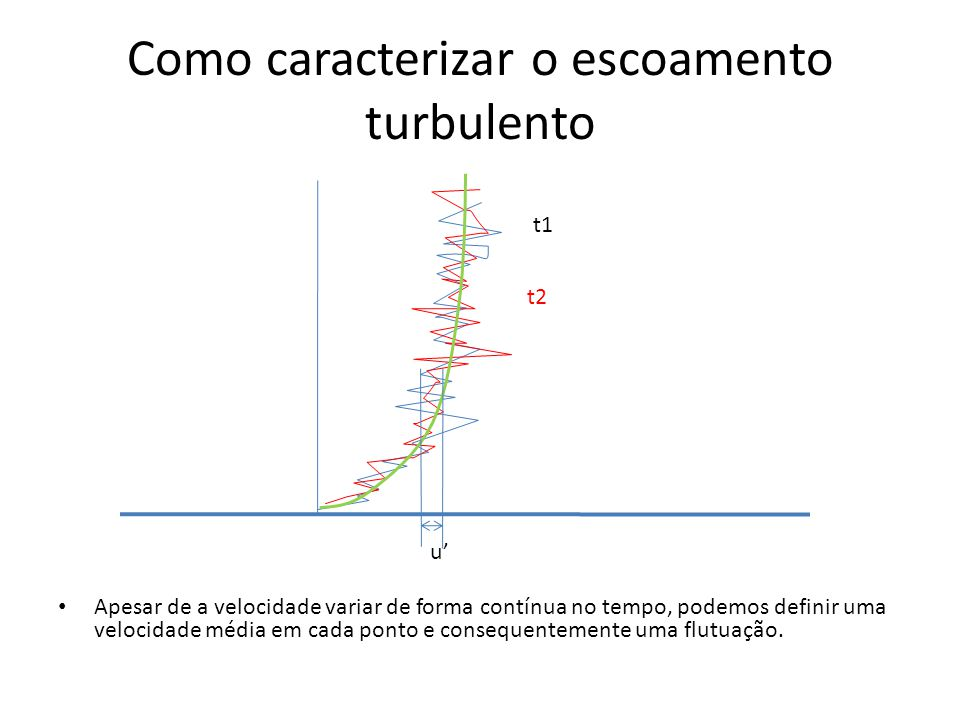 Como caracterizar o escoamento turbulento Apesar de a velocidade variar de forma contínua no tempo, podemos definir uma velocidade média em cada ponto