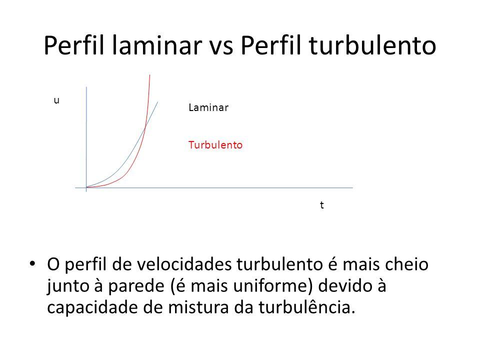 Perfil laminar vs Perfil turbulento O perfil de velocidades turbulento é mais cheio junto à parede (é mais uniforme) devido à capacidade de mistura da
