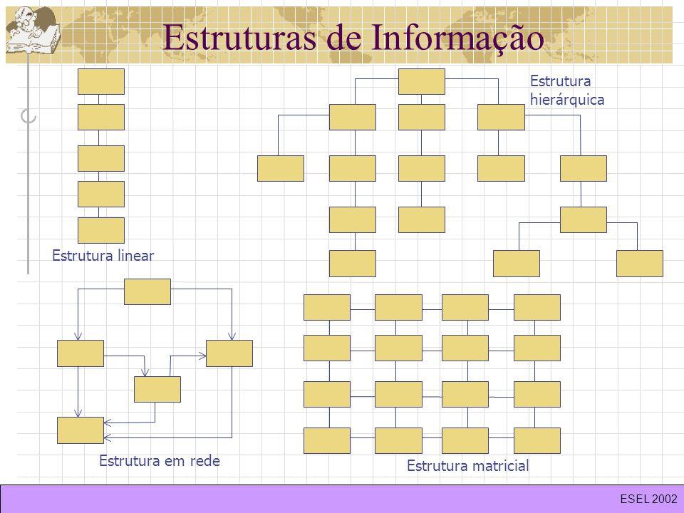 Estruturas de Informação Estrutura linear Estrutura matricial Estrutura em rede Estrutura hierárquica ESEL 2002