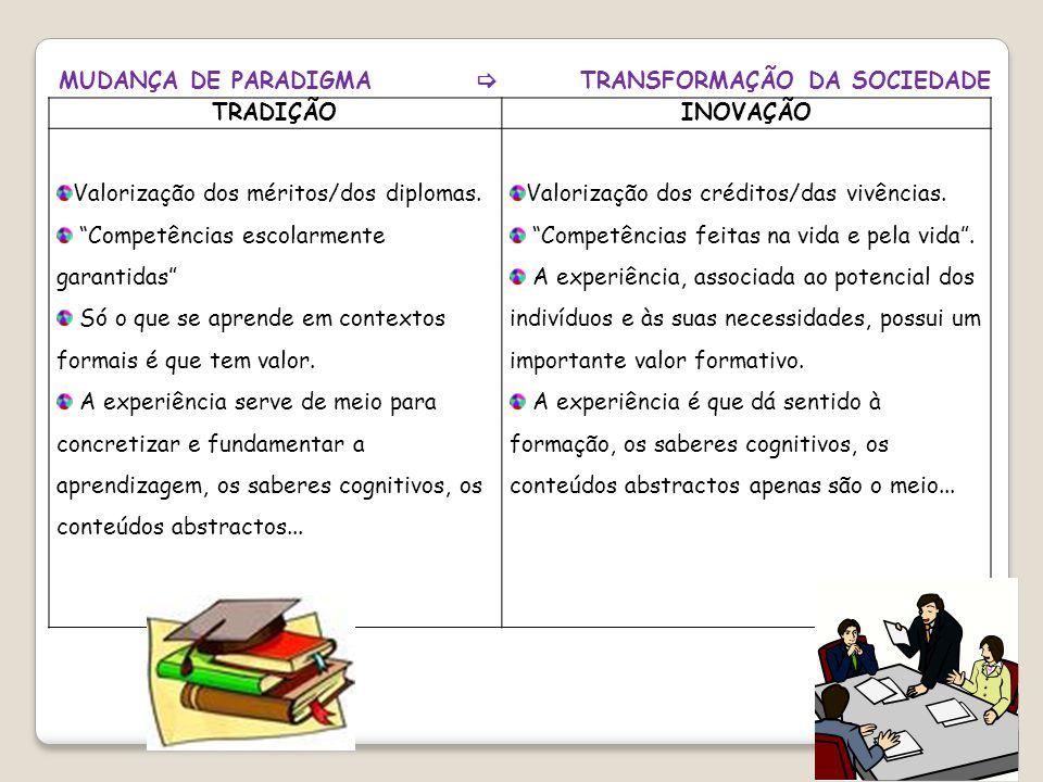 """MUDANÇA DE PARADIGMA  TRANSFORMAÇÃO DA SOCIEDADE TRADIÇÃOINOVAÇÃO Valorização dos méritos/dos diplomas. """"Competências escolarmente garantidas"""" Só o q"""