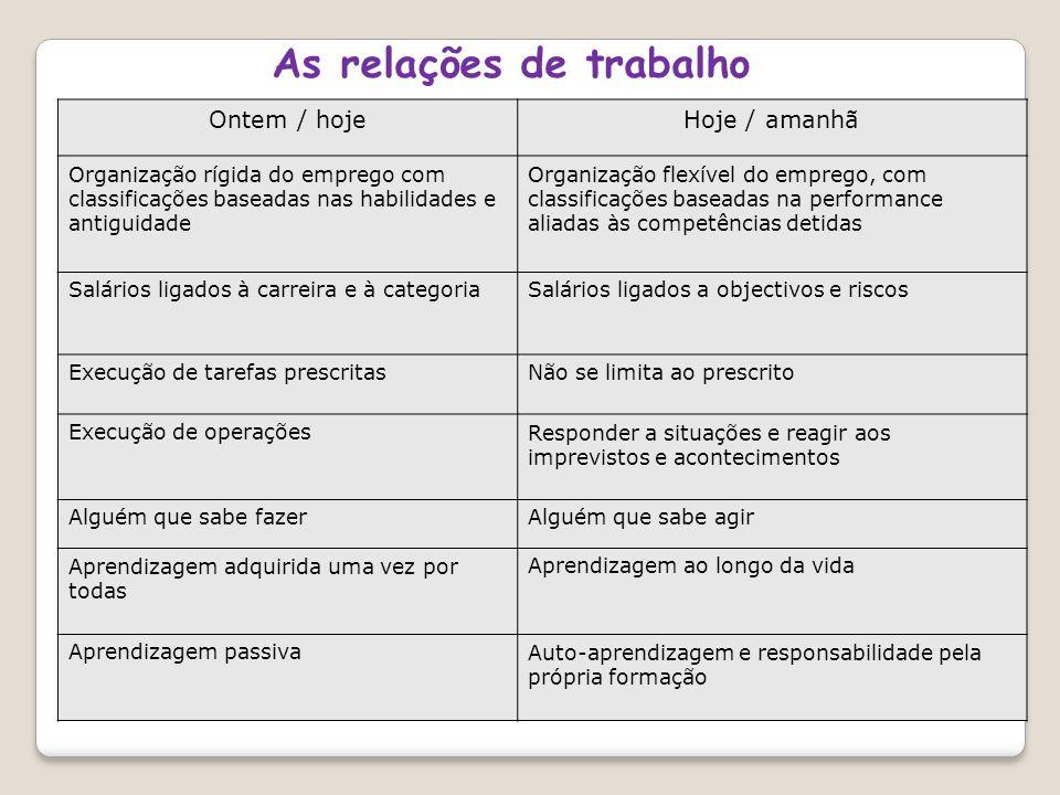 As relações de trabalho Ontem / hojeHoje / amanhã Organização rígida do emprego com classificações baseadas nas habilidades e antiguidade Organização