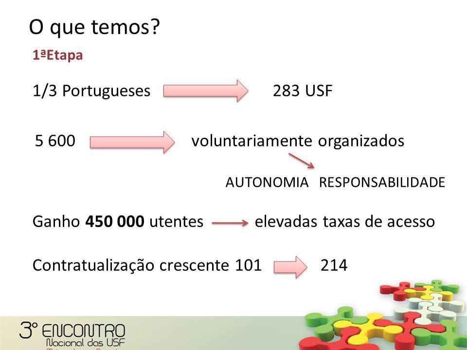 1ªEtapa 1/3 Portugueses 283 USF 5 600 voluntariamente organizados AUTONOMIA RESPONSABILIDADE Ganho 450 000 utentes elevadas taxas de acesso Contratualização crescente 101 214 indicadores em Programas de Saúde essenciais O que temos