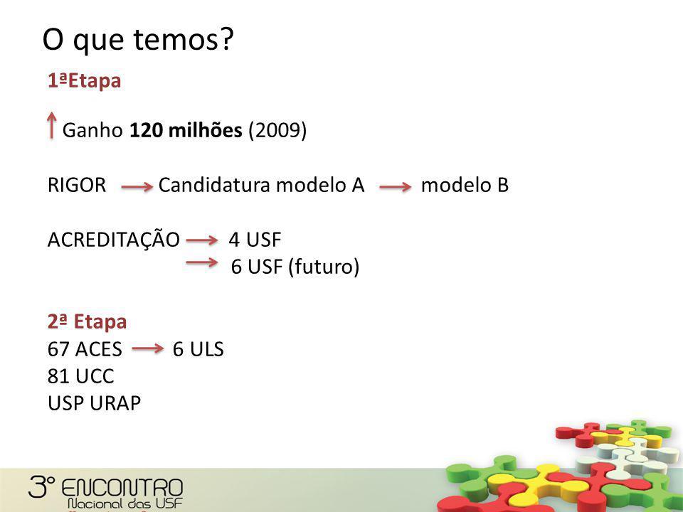 1ªEtapa Ganho 120 milhões (2009) RIGOR Candidatura modelo A modelo B ACREDITAÇÃO 4 USF 6 USF (futuro) 2ª Etapa 67 ACES 6 ULS 81 UCC USP URAP USCP O que temos