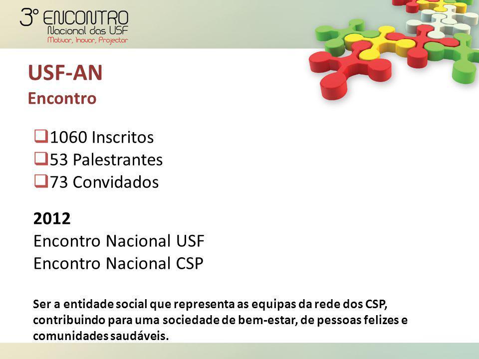 USF-AN Encontro  1060 Inscritos  53 Palestrantes  73 Convidados 2012 Encontro Nacional USF Encontro Nacional CSP Ser a entidade social que represen