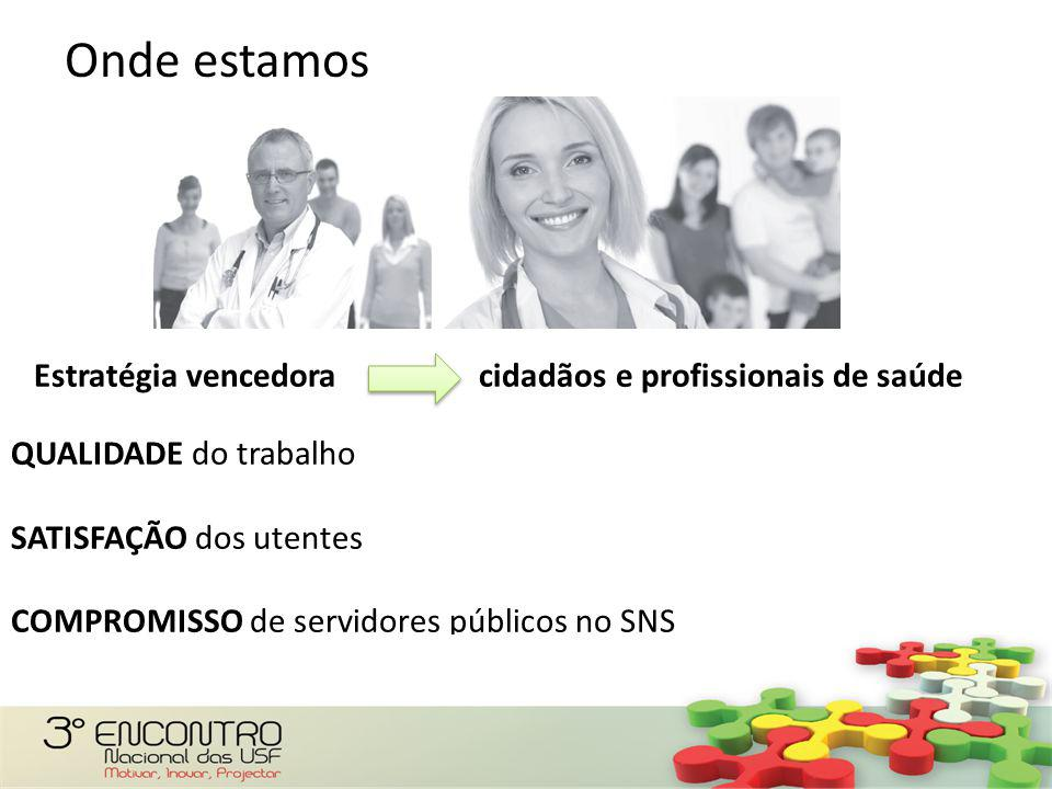 Estratégia vencedora cidadãos e profissionais de saúde QUALIDADE do trabalho SATISFAÇÃO dos utentes COMPROMISSO de servidores públicos no SNS Onde est