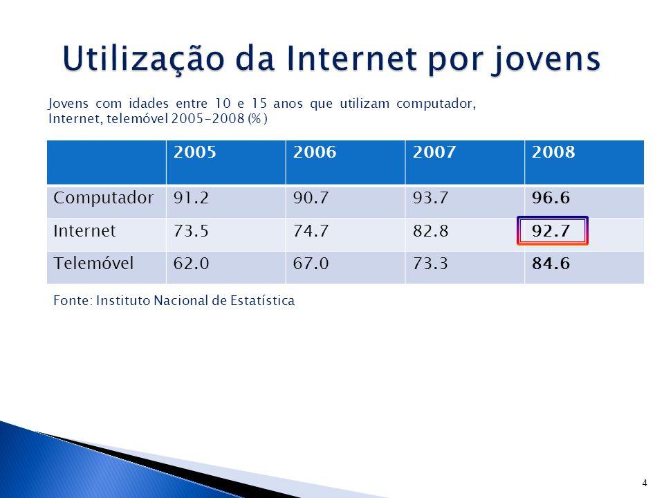 2005200620072008 Computador91.290.793.796.6 Internet73.574.782.892.7 Telemóvel62.067.073.384.6 4 Jovens com idades entre 10 e 15 anos que utilizam computador, Internet, telemóvel 2005-2008 (% ) Fonte: Instituto Nacional de Estatística