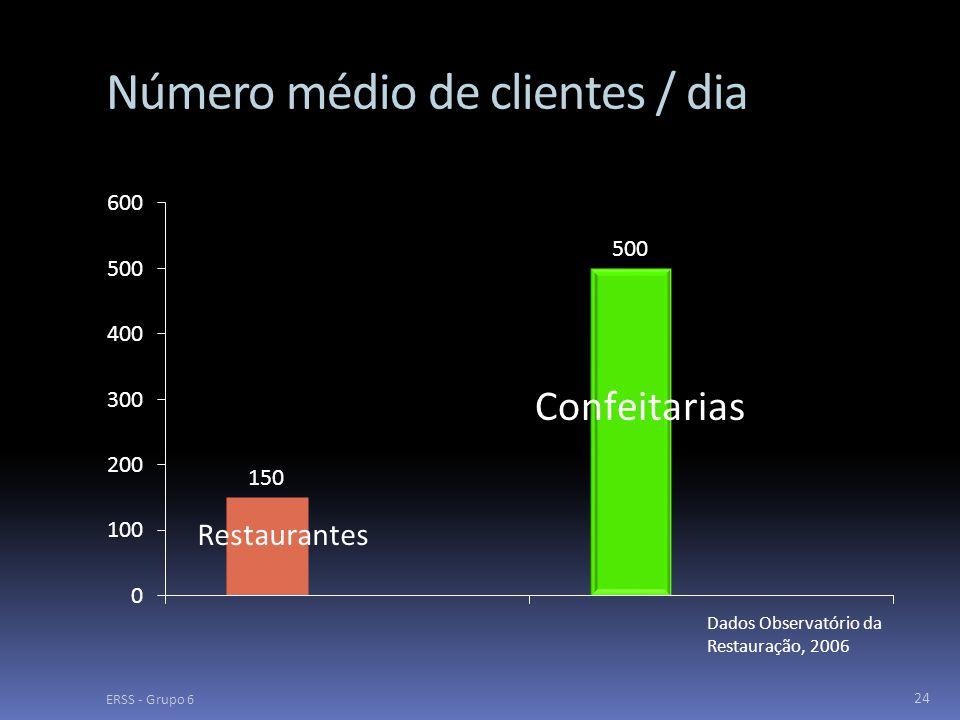 Número médio de clientes / dia ERSS - Grupo 6 24