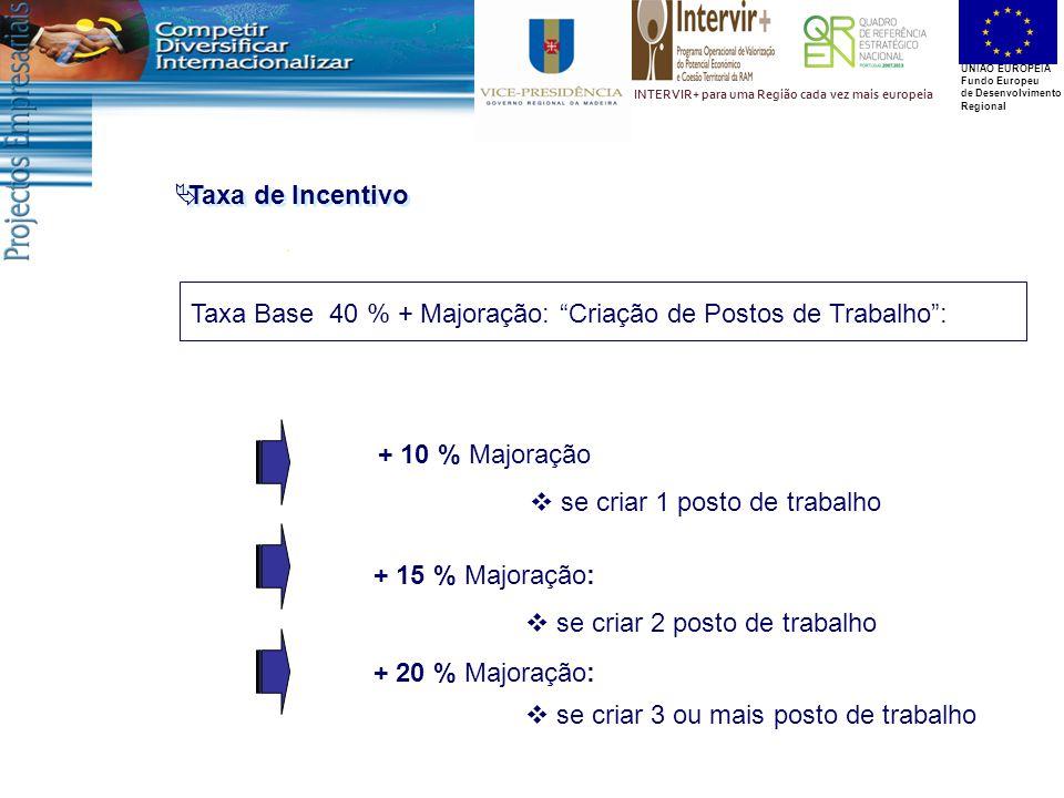 UNIÃO EUROPEIA Fundo Europeu de Desenvolvimento Regional INTERVIR+ para uma Região cada vez mais europeia  Taxa de Incentivo Taxa Base 40 % + Majoraç