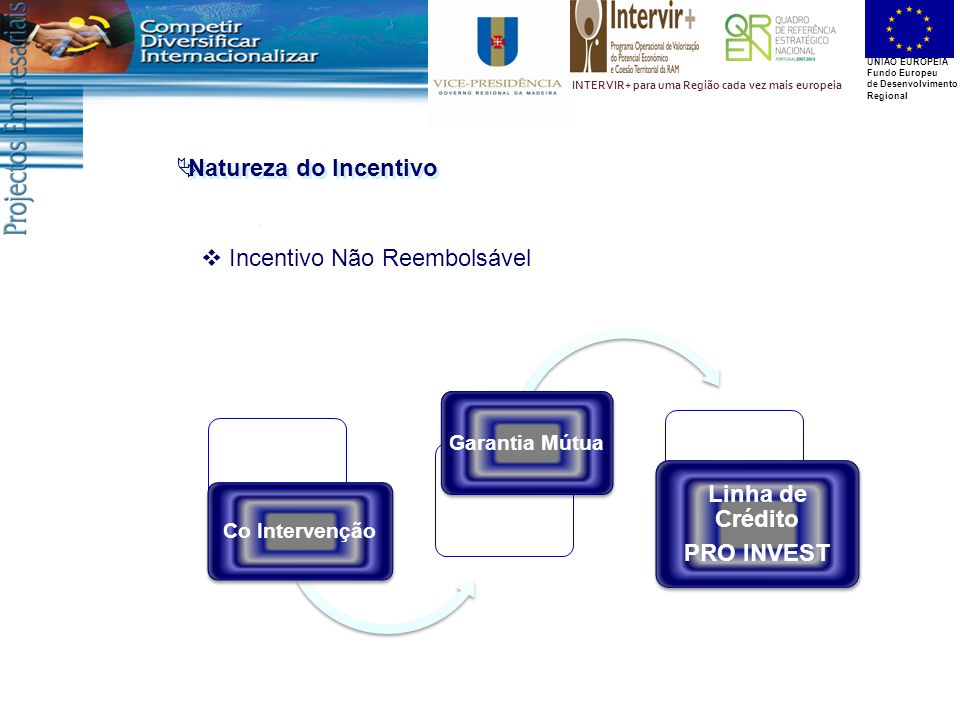 UNIÃO EUROPEIA Fundo Europeu de Desenvolvimento Regional INTERVIR+ para uma Região cada vez mais europeia  Natureza do Incentivo  Incentivo Não Reembolsável Co Intervenção Garantia Mútua Linha de Crédito PRO INVEST