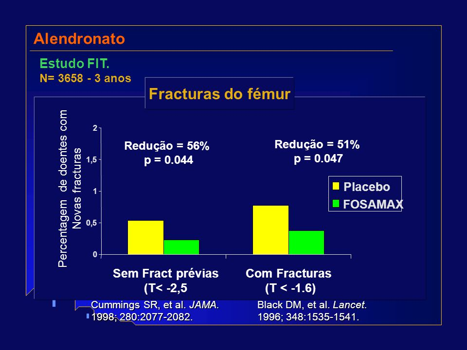 Alendronato Estudo FIT. N= 3658 - 3 anos 0 0,5 1 1,5 2 Sem Fract prévias (T< -2,5 Com Fracturas (T < -1.6) Percentagem de doentes com Novas fracturas