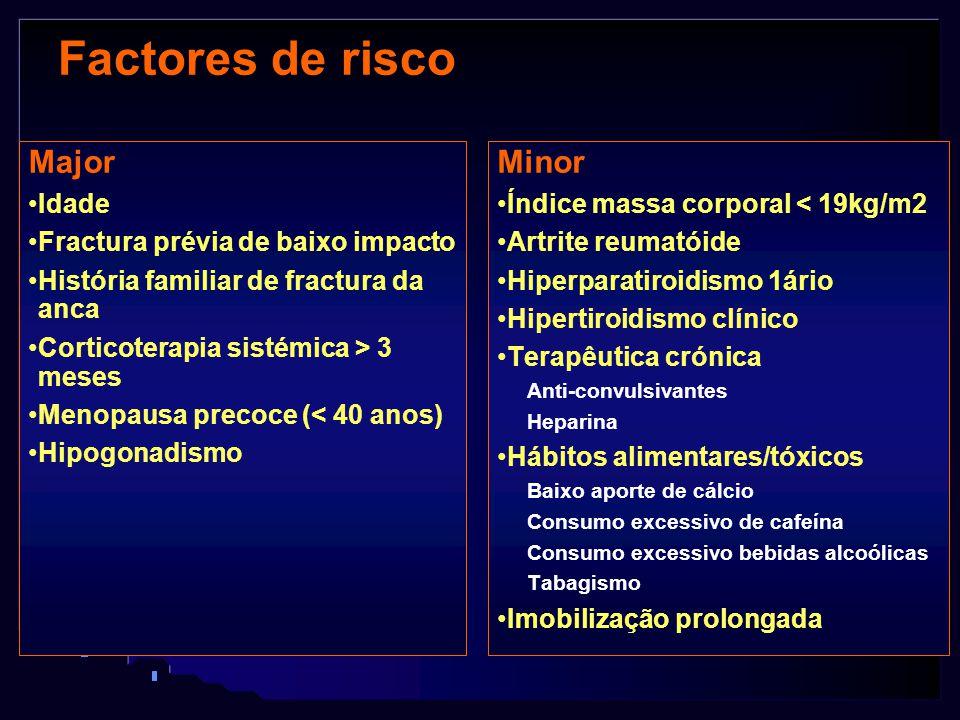 Factores de risco Major Idade Fractura prévia de baixo impacto História familiar de fractura da anca Corticoterapia sistémica > 3 meses Menopausa prec