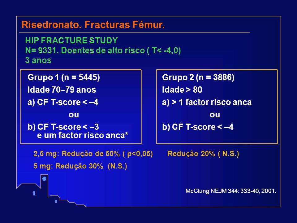 HIP FRACTURE STUDY N= 9331. Doentes de alto risco ( T< -4,0) 3 anos Risedronato. Fracturas Fémur. Grupo 1 (n = 5445) Idade 70–79 anos a) CF T-score <