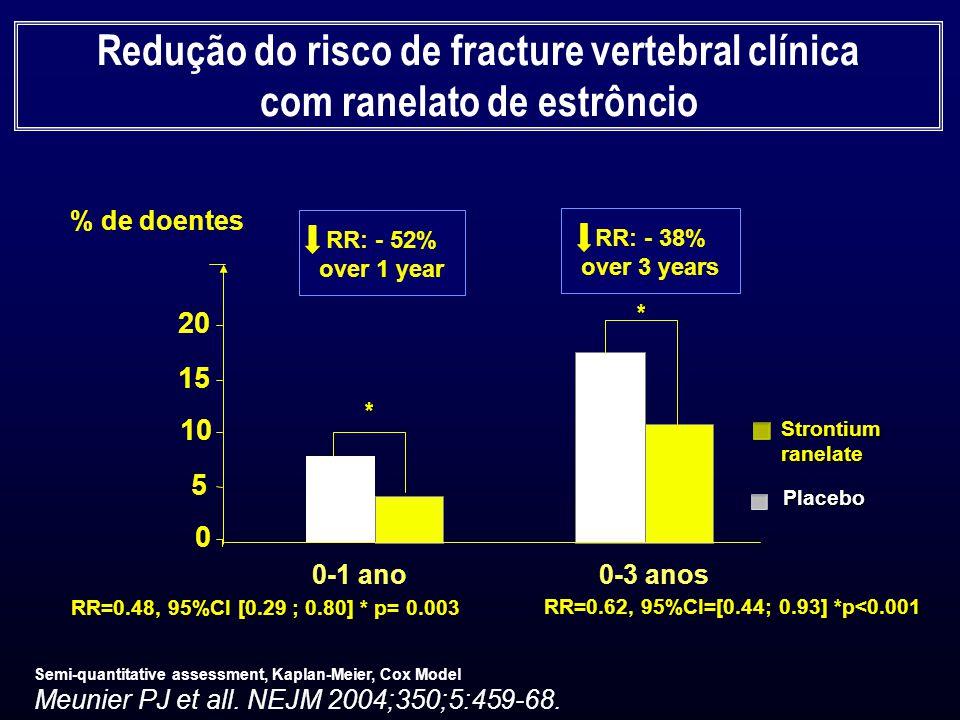 0 5 10 15 20 RR=0.48, 95%CI [0.29 ; 0.80] * p= 0.003 RR=0.62, 95%CI=[0.44; 0.93] *p<0.001 0-1 ano0-3 anos % de doentes Redução do risco de fracture ve