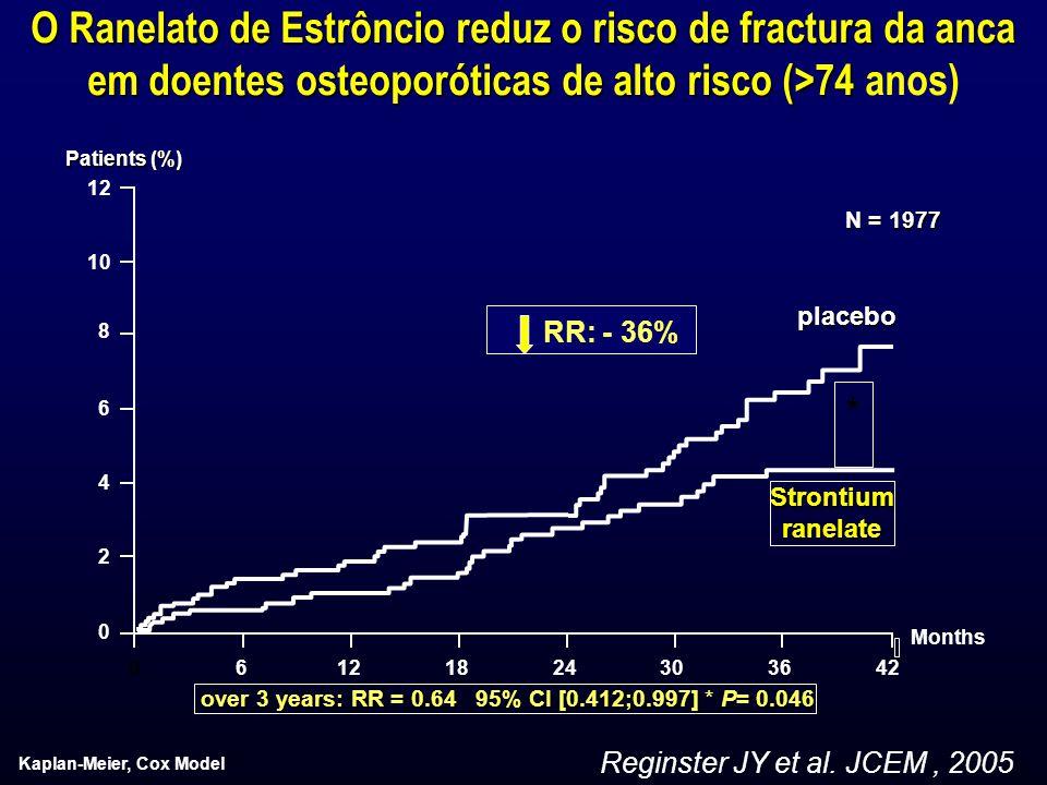 O Ranelato de Estrôncio reduz o risco de fractura da anca em doentes osteoporóticas de alto risco (>74 O Ranelato de Estrôncio reduz o risco de fractu