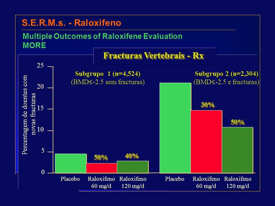 S.E.R.M.s. - Raloxifeno Multiple Outcomes of Raloxifene Evaluation MORE 0 5 10 15 20 25 Percentagem de doentes com novas fracturas 50%50% 40%40% 30%30