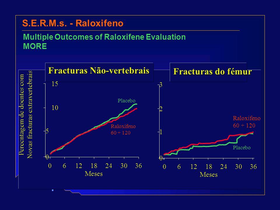 S.E.R.M.s. - Raloxifeno Multiple Outcomes of Raloxifene Evaluation MORE Meses Fracturas do fémur 3 2 1 0 061218243036 Raloxifeno 60 + 120 Placebo Pere