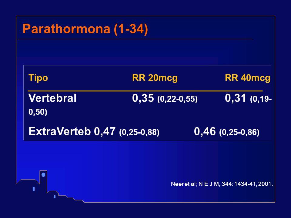 TipoRR 20mcgRR 40mcg Vertebral0,35 (0,22-0,55) 0,31 (0,19- 0,50) ExtraVerteb0,47 (0,25-0,88) 0,46 (0,25-0,86) Neer et al; N E J M, 344: 1434-41, 2001.