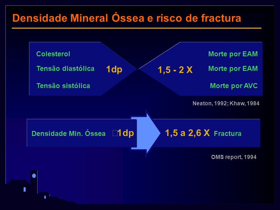 Colesterol Morte por EAM Tensão diastólica Morte por EAM Tensão sistólicaMorte por AVC  1dp  1,5 - 2  X Densidade Min. Óssea  1dp  1,5 a 2,6 X