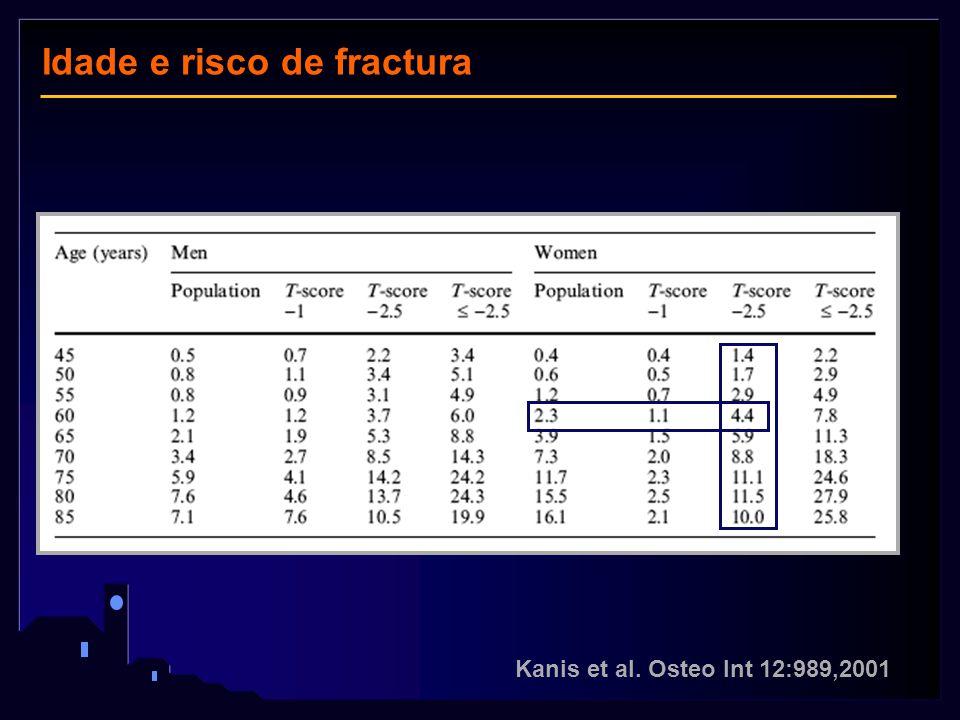 Kanis et al. Osteo Int 12:989,2001 Idade e risco de fractura