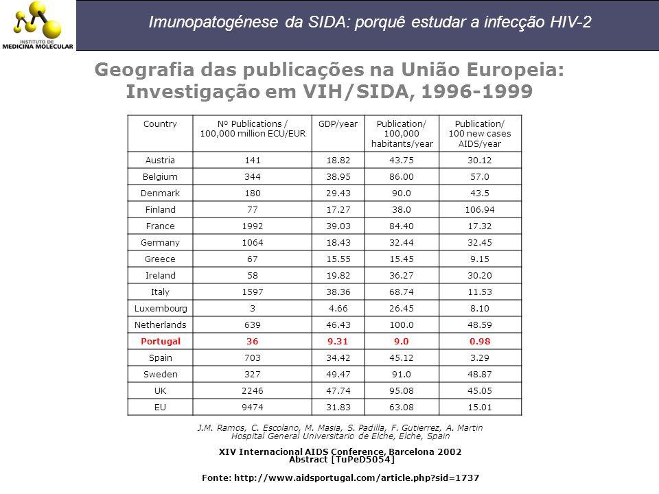 Geografia das publicações na União Europeia: Investigação em VIH/SIDA, 1996-1999 CountryNº Publications / 100,000 million ECU/EUR GDP/yearPublication/