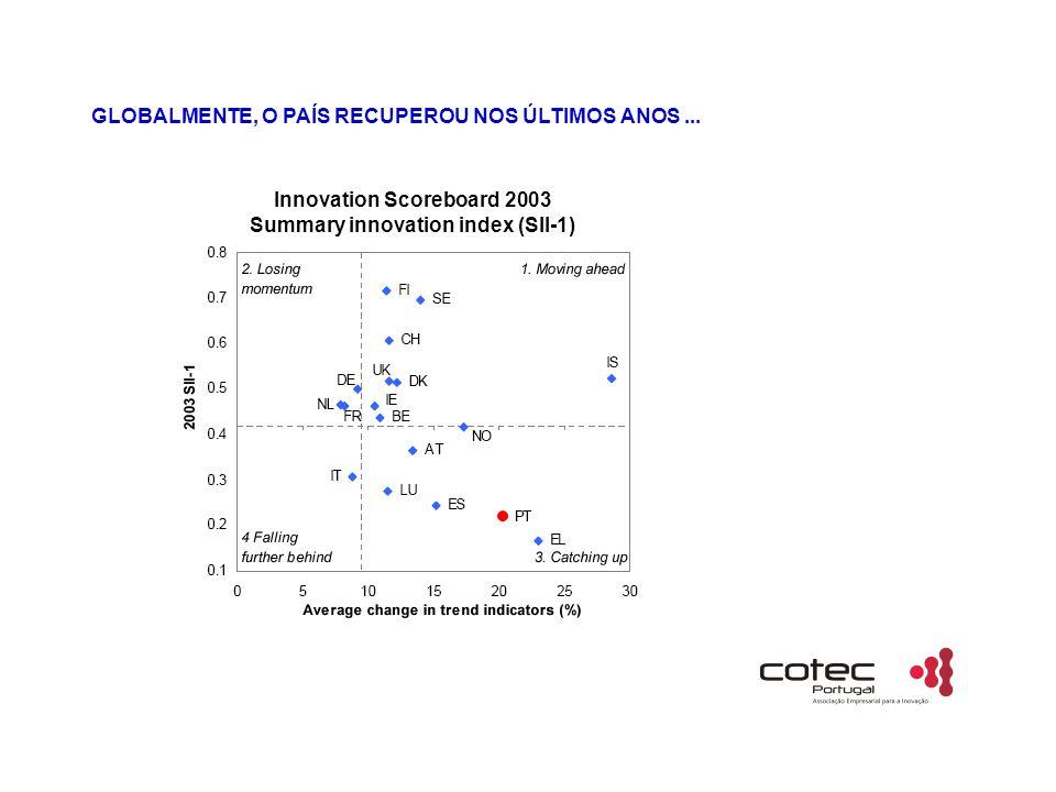 GLOBALMENTE, O PAÍS RECUPEROU NOS ÚLTIMOS ANOS... Innovation Scoreboard 2003 Summary innovation index (SII-1)