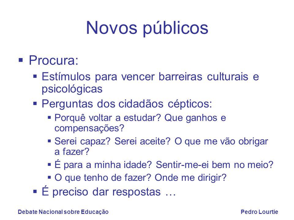 Debate Nacional sobre EducaçãoPedro Lourtie Novos públicos  Procura:  Estímulos para vencer barreiras culturais e psicológicas  Perguntas dos cidad