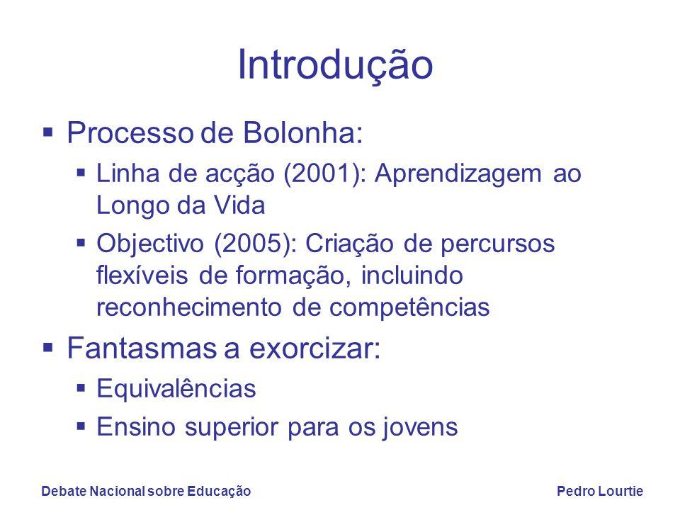 Debate Nacional sobre EducaçãoPedro Lourtie Introdução  Processo de Bolonha:  Linha de acção (2001): Aprendizagem ao Longo da Vida  Objectivo (2005