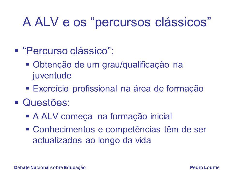 Debate Nacional sobre EducaçãoPedro Lourtie A ALV e os percursos clássicos  Formação inicial como parte da ALV  Desenvolver competências de aprendizagem  Quadro de Qualificações do Espaço Europeu de Ensino Superior e DL nº 74/2006  Competências de aprendizagem