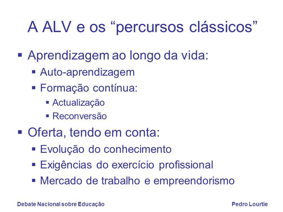 """Debate Nacional sobre EducaçãoPedro Lourtie A ALV e os """"percursos clássicos""""  Aprendizagem ao longo da vida:  Auto-aprendizagem  Formação contínua:"""