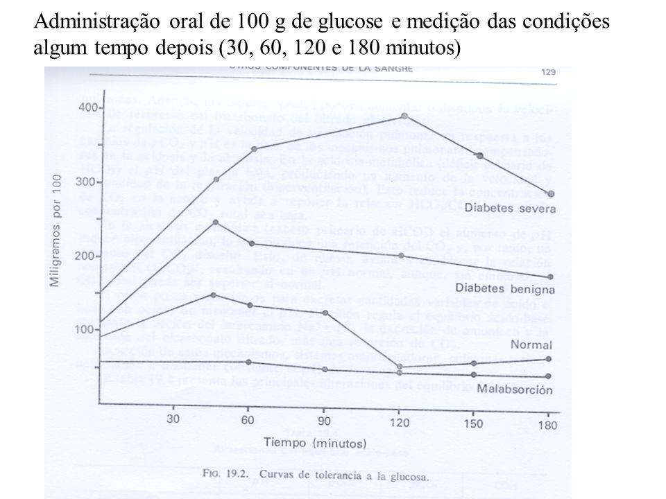 Administração oral de 100 g de glucose e medição das condições algum tempo depois (30, 60, 120 e 180 minutos)