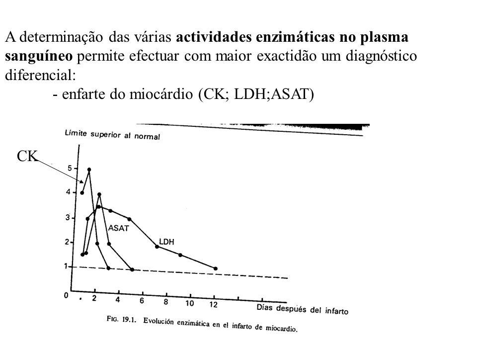 Nos problemas hepáticos (cirrose; hepatite aguda;obstrução hepatobiliar; e tumores hepáticos) As enzimas com valor de diagnóstico são: - ASAT => hepatite vírica aguda - ALAT; - LDH; - AP; - yGT; Obstruções hepatobiliares