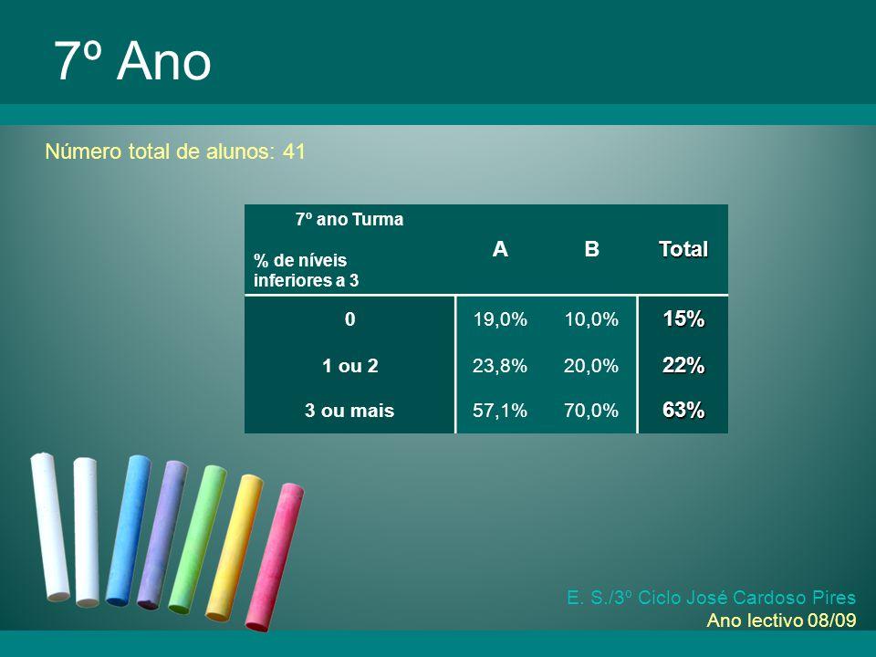 E. S./3º Ciclo José Cardoso Pires Ano lectivo 08/09 Comparação com os Anos Lectivos Anteriores