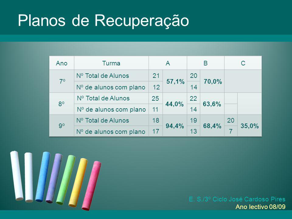 E. S./3º Ciclo José Cardoso Pires Ano lectivo 08/09 Planos de Recuperação