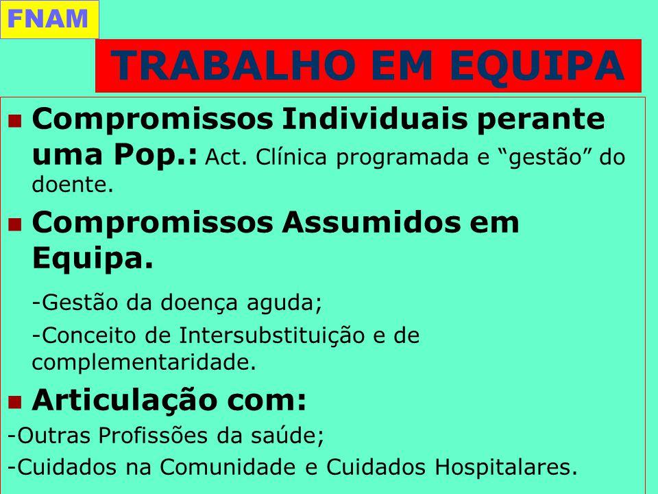 Compromissos Individuais perante uma Pop.: Act. Clínica programada e gestão do doente.