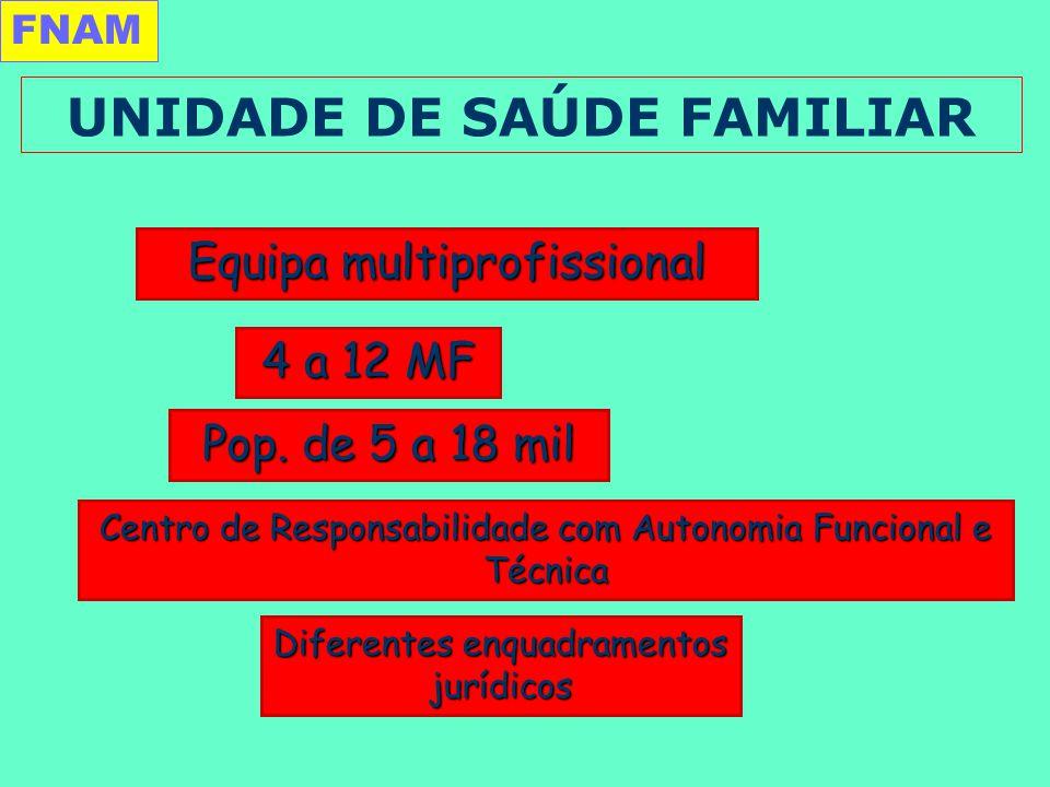 UNIDADE DE SAÚDE FAMILIAR Equipa multiprofissional 4 a 12 MF Centro de Responsabilidade com Autonomia Funcional e Técnica Pop.
