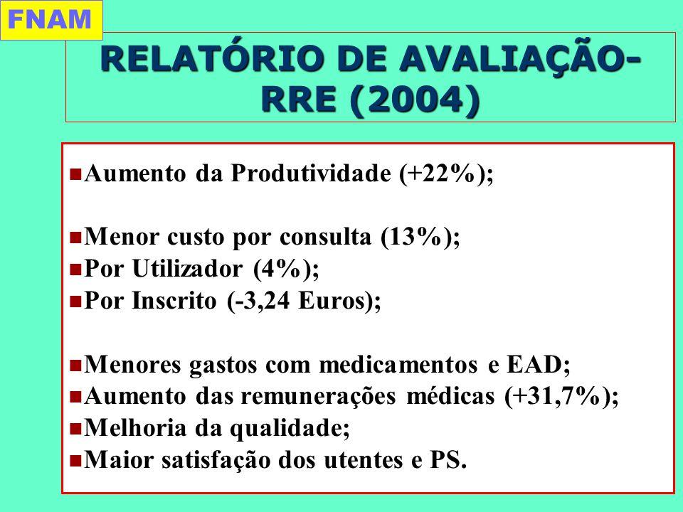 RELATÓRIO DE AVALIAÇÃO- RRE (2004) Aumento da Produtividade (+22%); Menor custo por consulta (13%); Por Utilizador (4%); Por Inscrito (-3,24 Euros); Menores gastos com medicamentos e EAD; Aumento das remunerações médicas (+31,7%); Melhoria da qualidade; Maior satisfação dos utentes e PS.