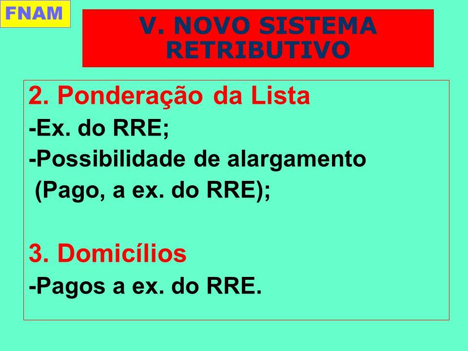 2. Ponderação da Lista -Ex. do RRE; -Possibilidade de alargamento (Pago, a ex.