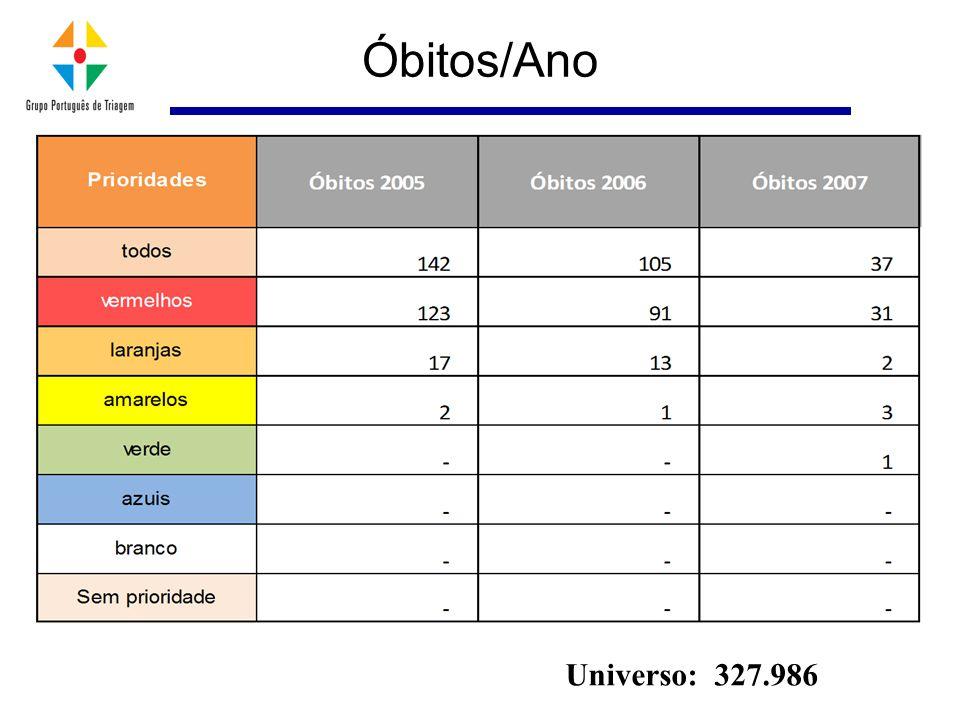 Universo: 327.986 Óbitos/Ano