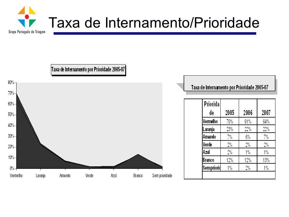 Taxa de Internamento/Prioridade