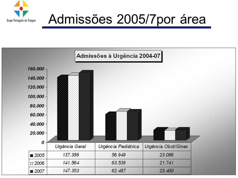 Admissões 2005/7por área