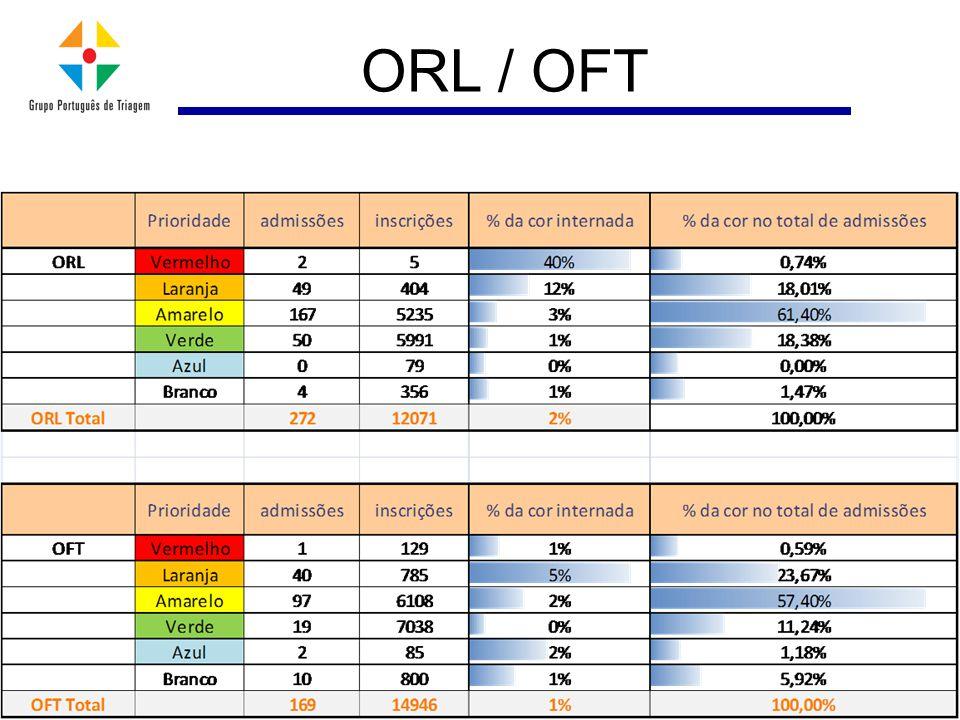 ORL / OFT