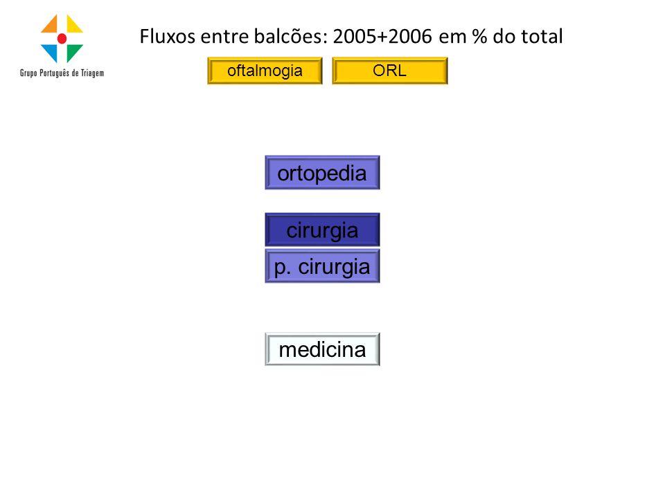 medicina cirurgia p. cirurgia ortopedia oftalmogiaORL Fluxos entre balcões: 2005+2006 em % do total