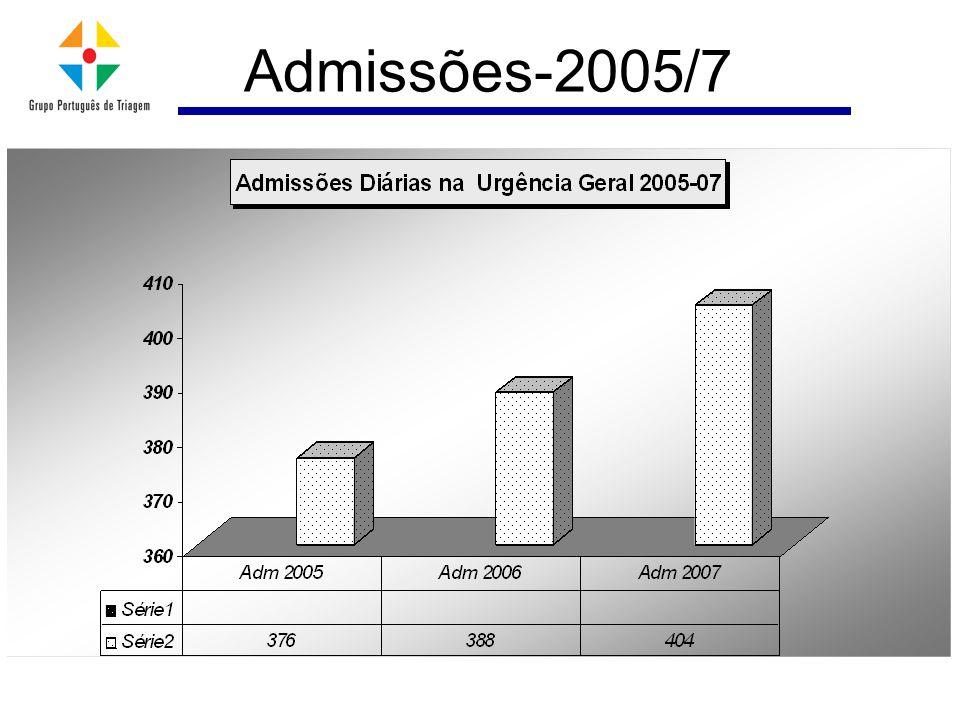Admissões-2005/7