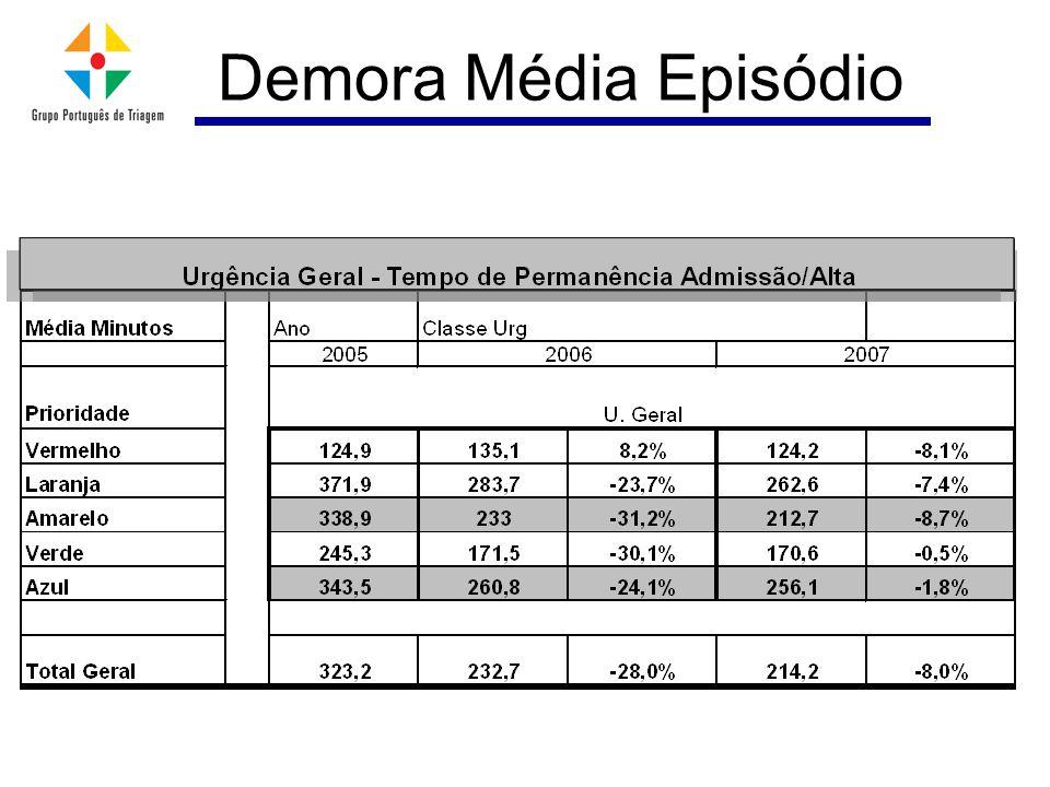 Demora Média Episódio