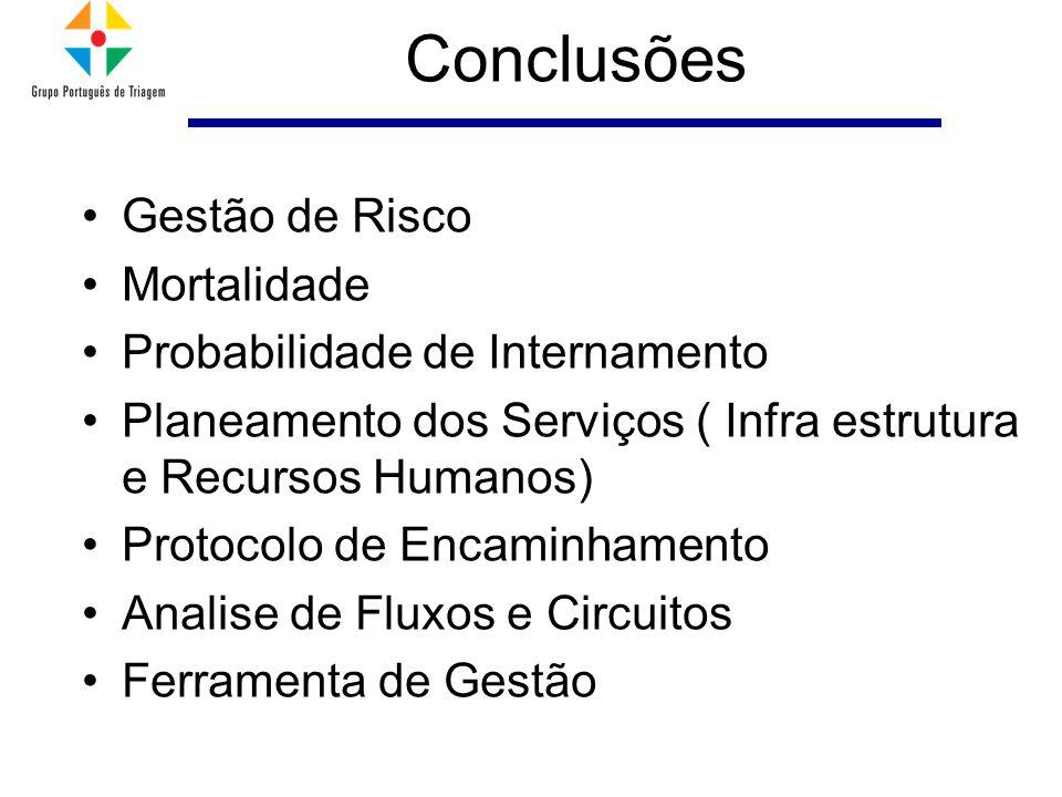 Conclusões Gestão de Risco Mortalidade Probabilidade de Internamento Planeamento dos Serviços ( Infra estrutura e Recursos Humanos) Protocolo de Encaminhamento Analise de Fluxos e Circuitos Ferramenta de Gestão