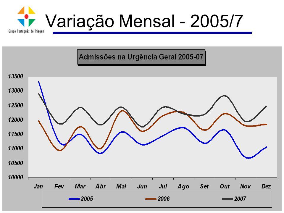 Variação Mensal - 2005/7