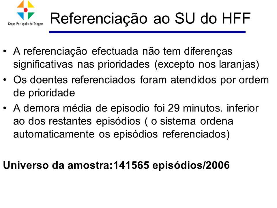 Referenciação ao SU do HFF A referenciação efectuada não tem diferenças significativas nas prioridades (excepto nos laranjas) Os doentes referenciados foram atendidos por ordem de prioridade A demora média de episodio foi 29 minutos.